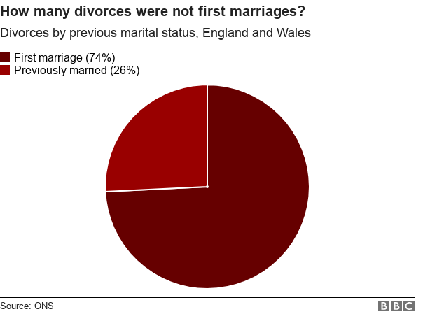 The blame game: Getting divorced in the UK - BBC News