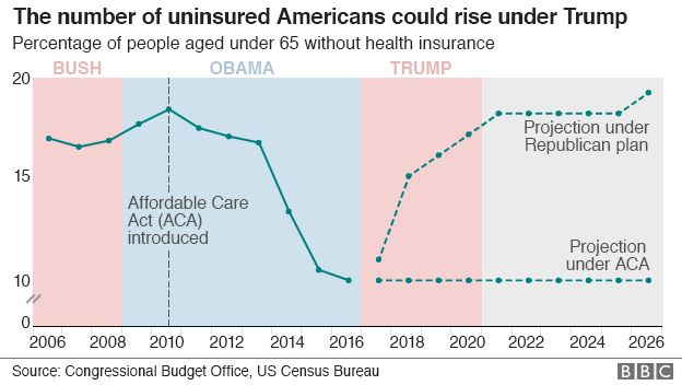 Graph showing number of uninsured in US