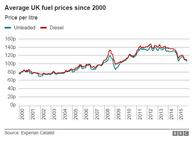 Graph showing UK fuel prices since 2000