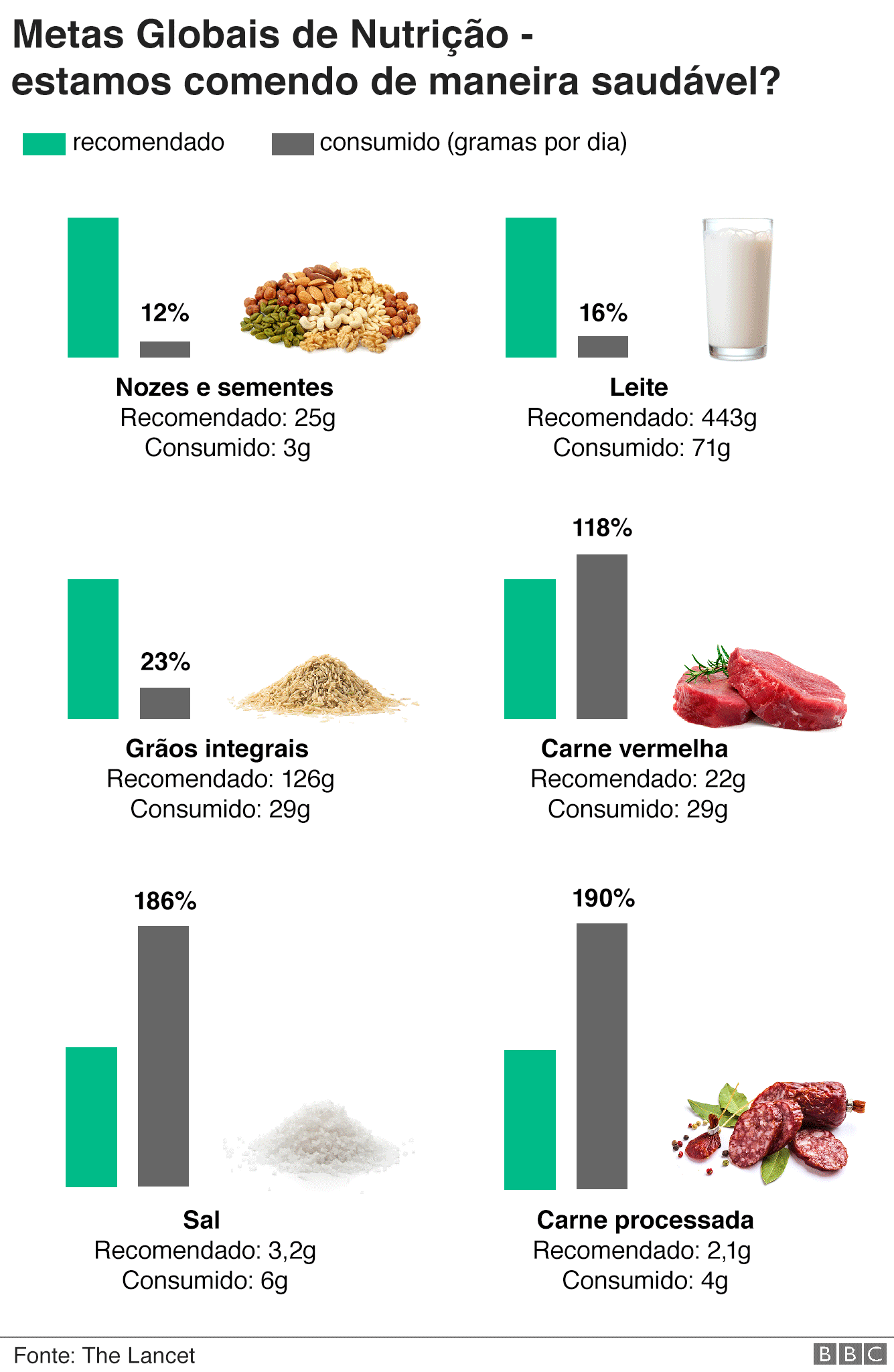 Gráfico sobre dieta no mundo