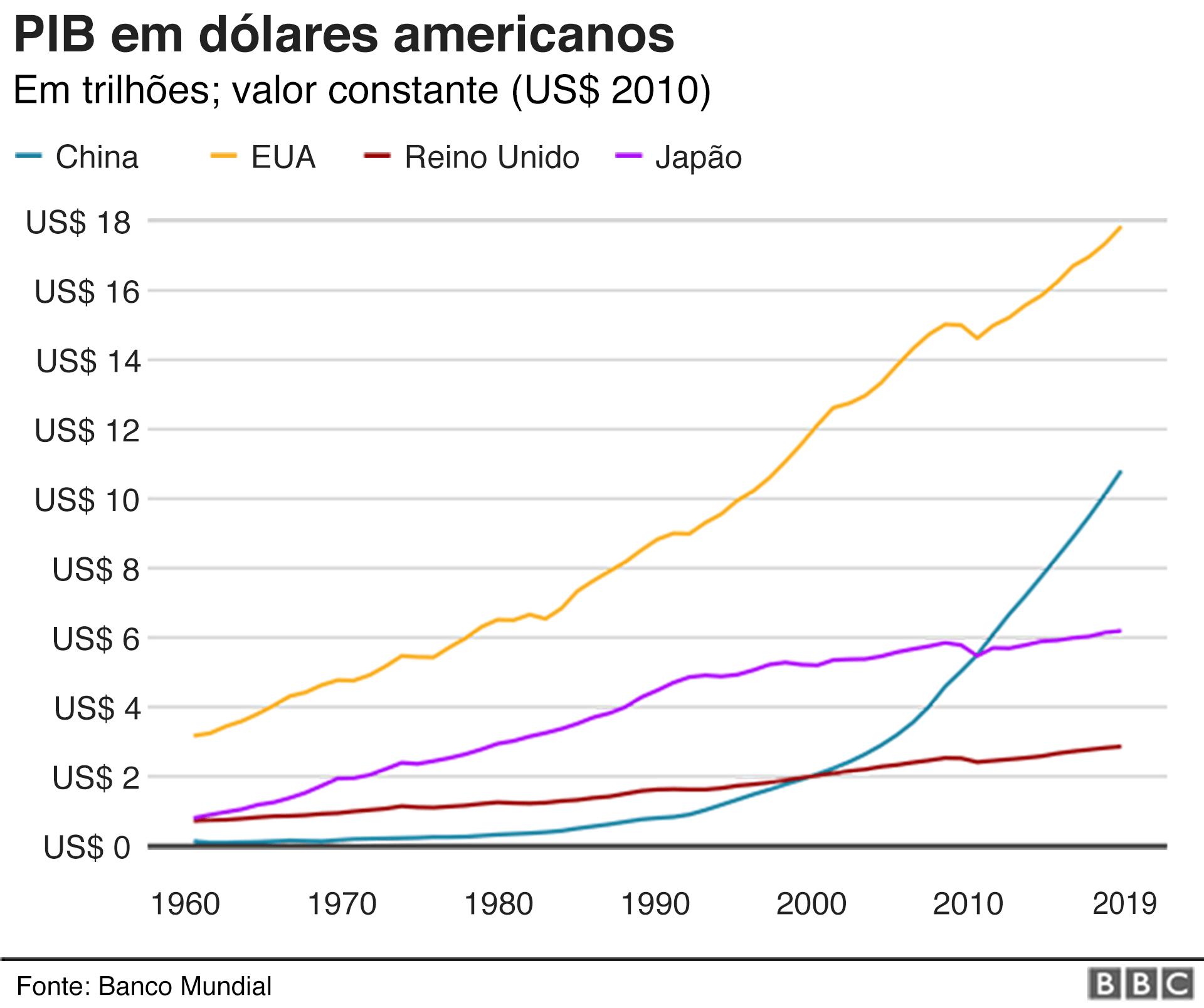 Gráfico compara crescimento do PIB da China com EUA, Reino Unido e Japão