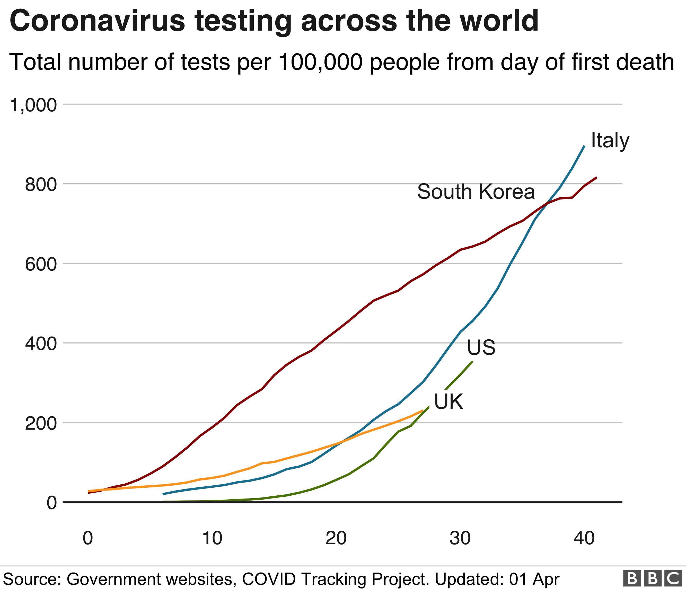 coronavirus testing across the world graph