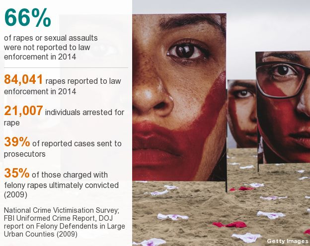 Unreported rapes