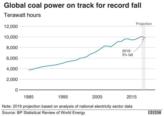 Coal power graphic