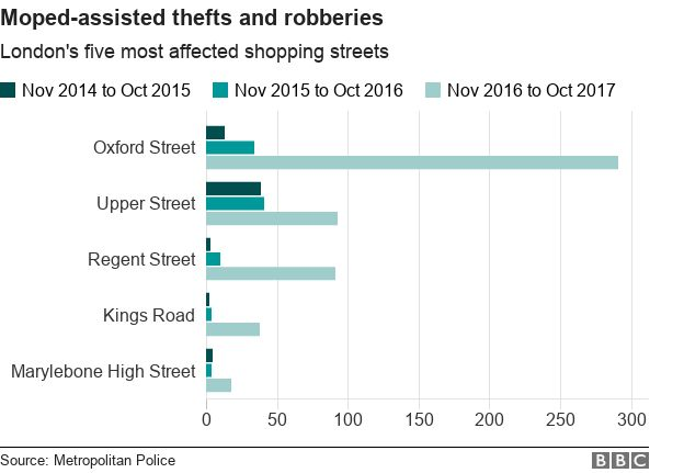 Chart showing the five worst shopping streets in London for moped-assisted thefts and robberies