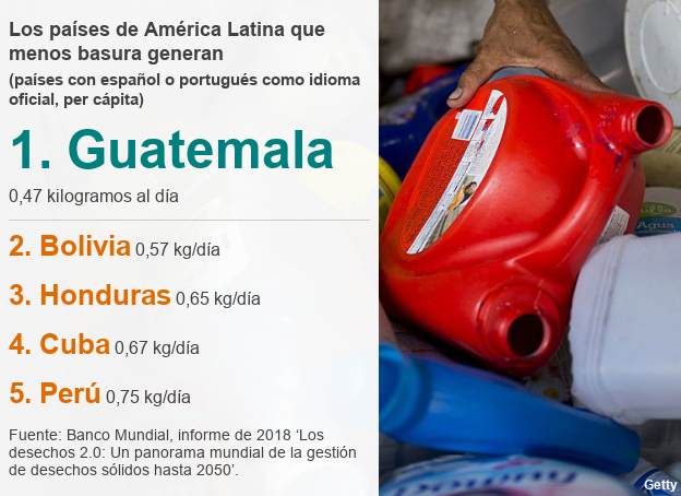 5 países de América Latina que menos basura generan