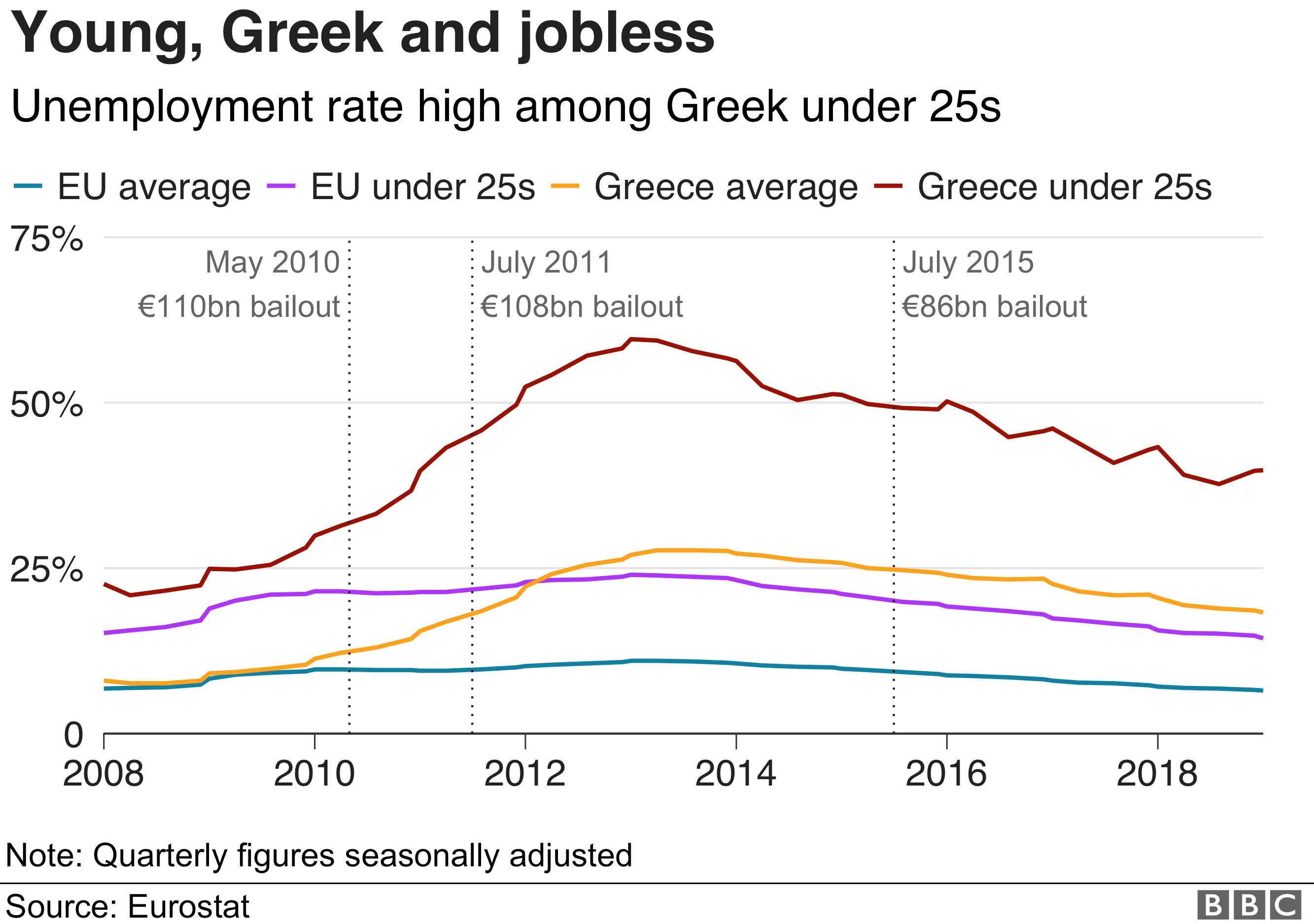 A chart shows youth unemployment rates in Greece with the dates of three major bailout packages marked for comparison