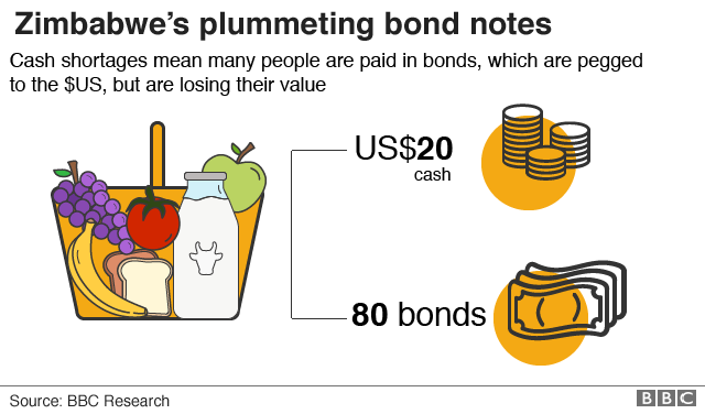 Graphic showing rate of the plummetting bond notes