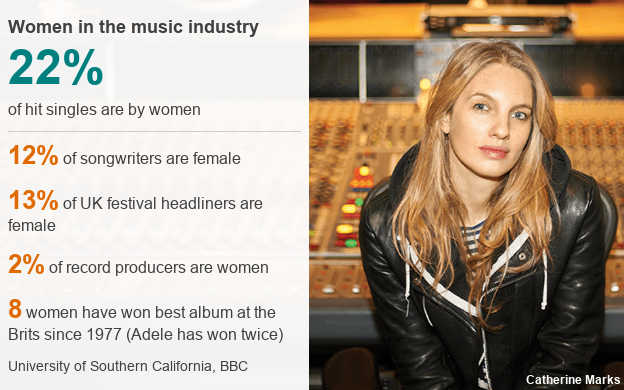 Data picture showing representation of women in the music industry