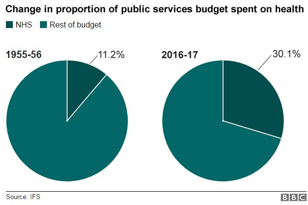 Graph showing the change in proportion of public services budget spent on health