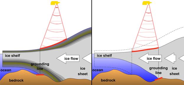 Cartoon of grounding lines