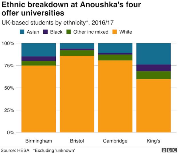 Chart showing ethnic breakdown of UK-based students at the four universities Anoushka has received offers from