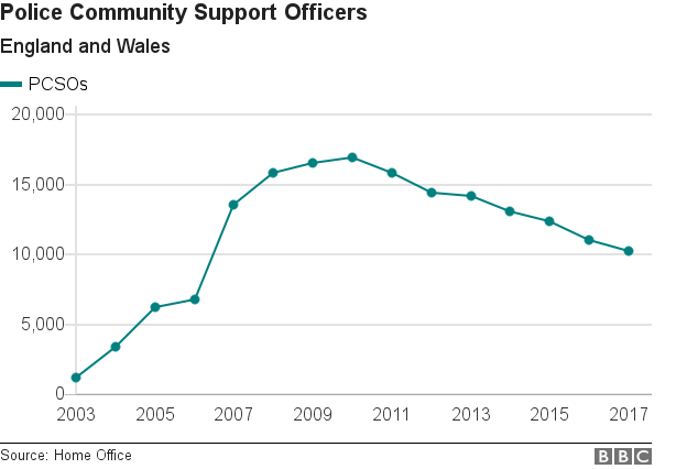 Chart showing rise and decline in PCSOs