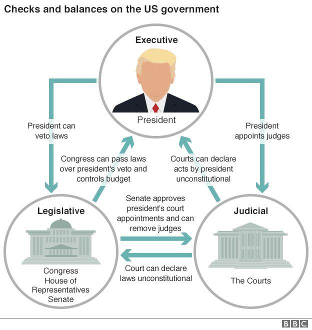 US system of checks and balances