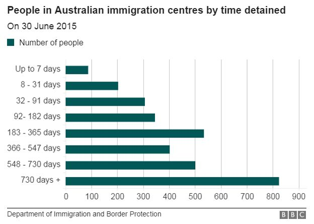 Chart showing the number of people in Australian immigration centres and the amount of time they have been detained