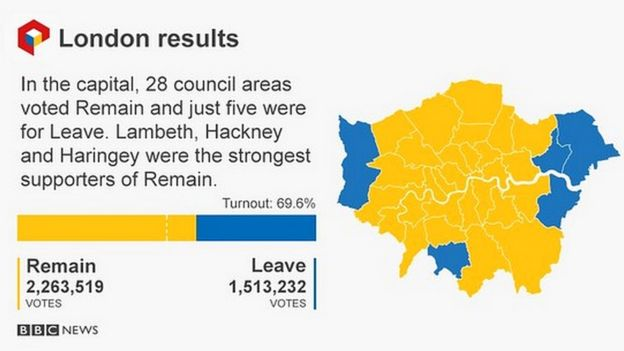 eu referendum most london boroughs vote to remain bbc news