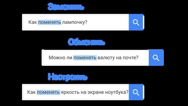 Запросы в Google
