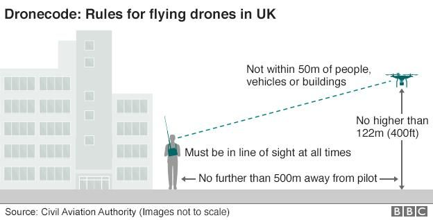 Graphic showing the restrictions around flying a drone in the UK