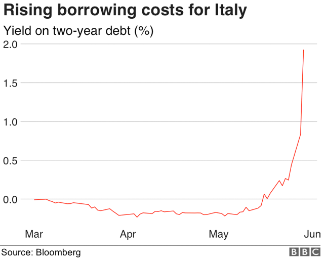 Italy political crisis hits financial markets bbc news italy two year bond yield m4hsunfo