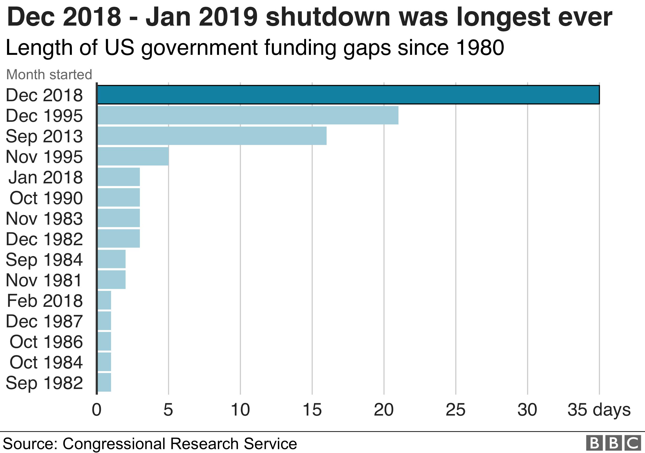 Shutdown graphic