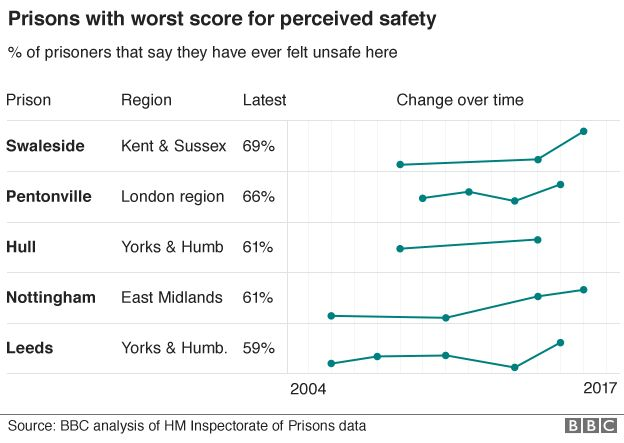 Graph showing prisons with worst score for perceived safety
