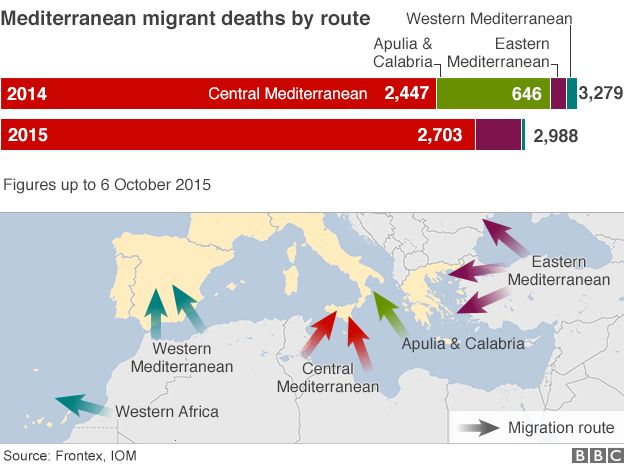 migrant routes and deaths