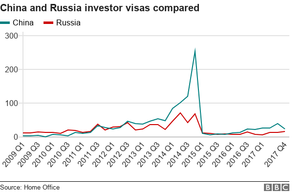 Line chart comparing Chinese and Russian investor visas