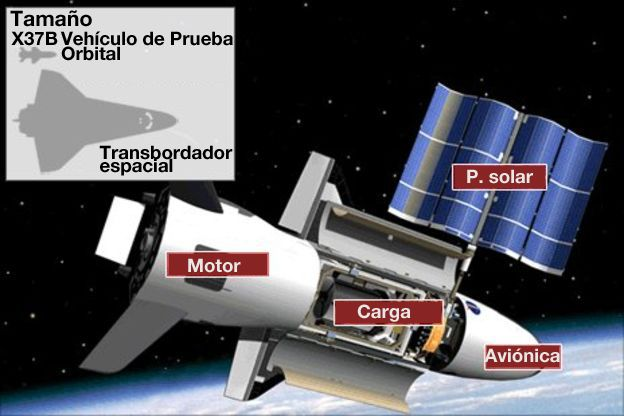 X37B Vehículo de Prueba Orbital