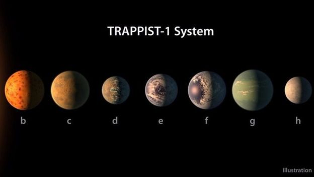 All seven planets are thought to have Earth-like characteristics