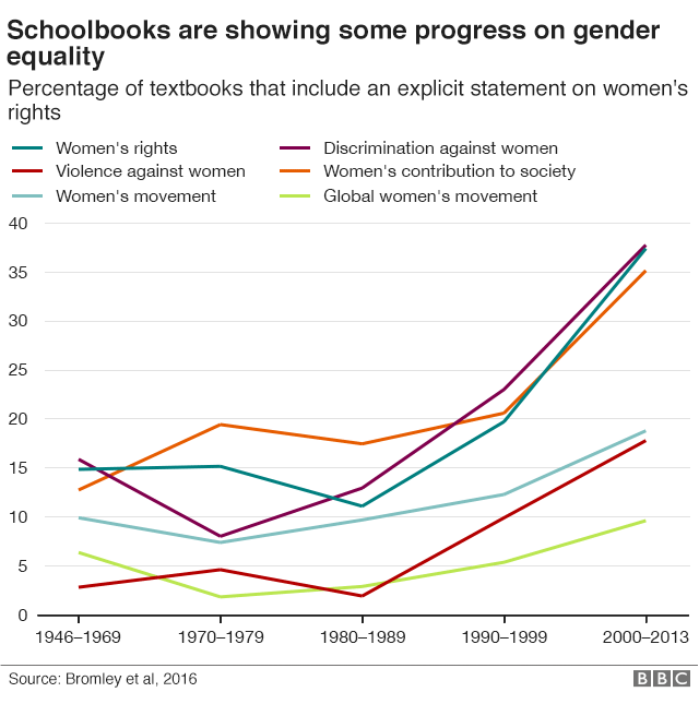 Progress on gender equality in books, graphic