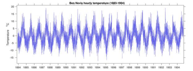 Ben Nevis data