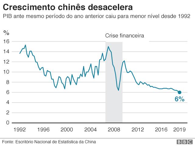 Gráfico mostra desaceleração da economia da China