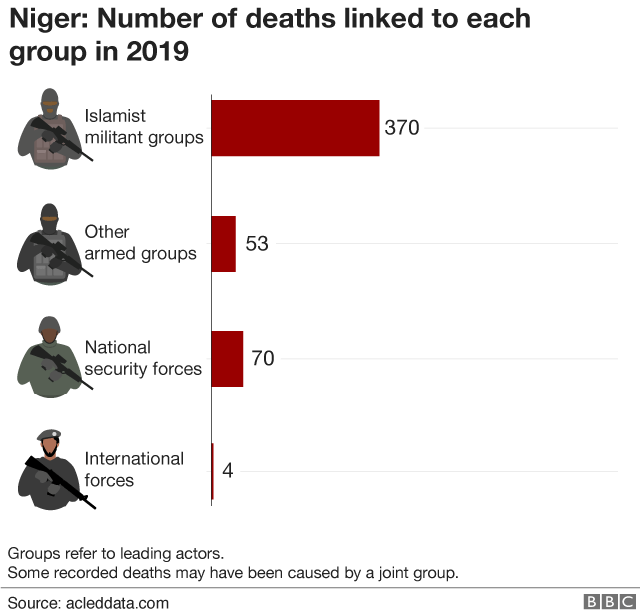 Chart showing number of deaths linked to each group