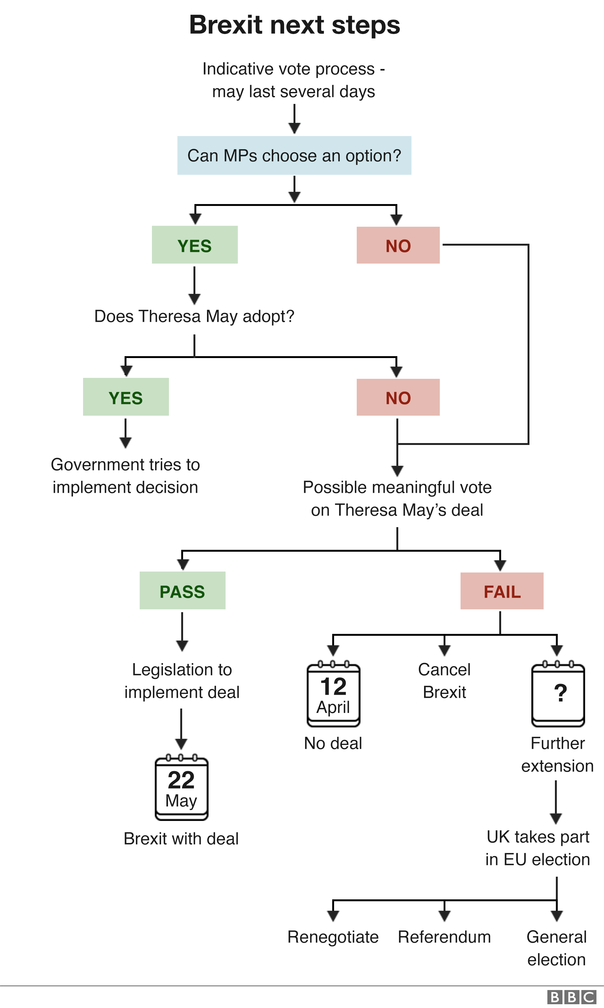 Flow chart showing the next steps for Brexit