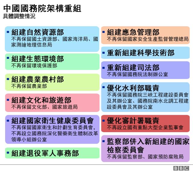 图表:中国国务院改革