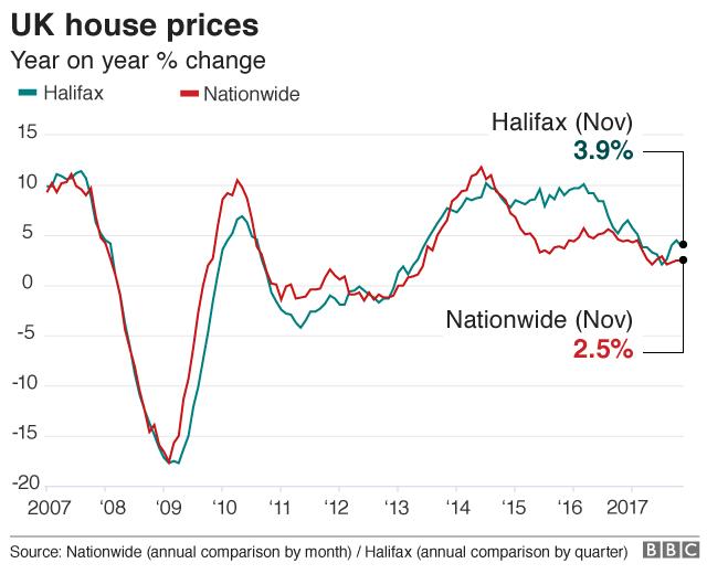 Uk House Price Growth Slowing Says Halifax Bbc News