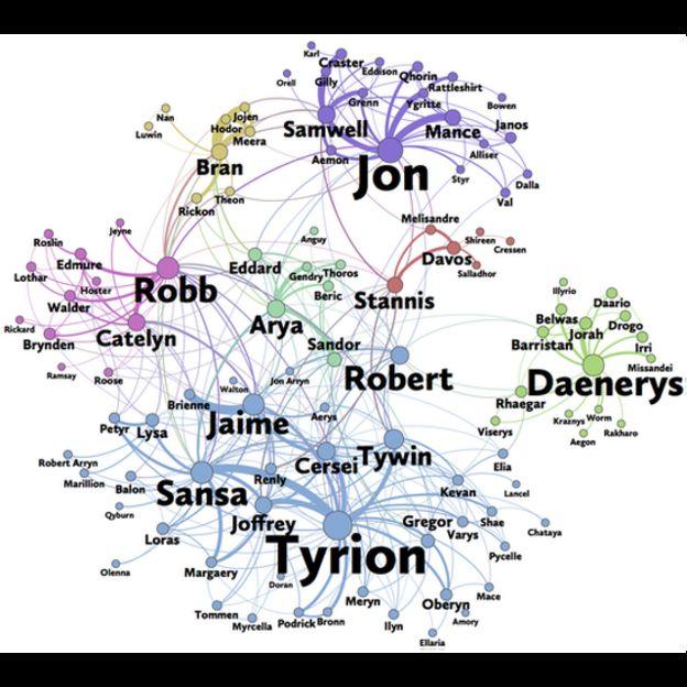 """El grafo de las relaciones entre los personajes de """"Tormenta de espadas"""""""