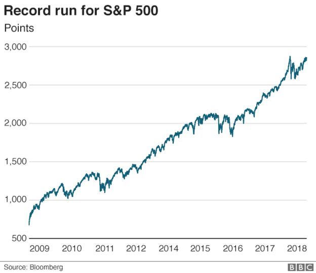 s p 500 share index notches up record breaking winning streak bbc news