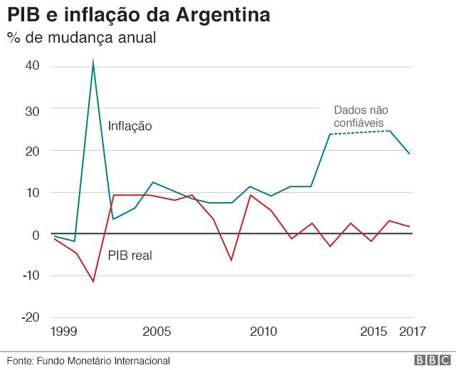 Gráfico - PIB e inflação da Argentina