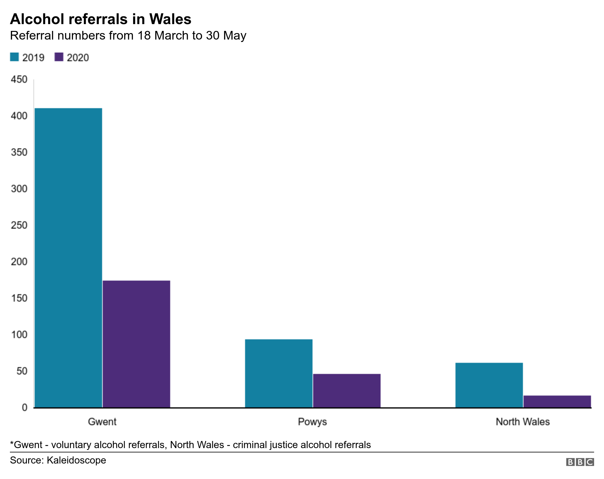 Alcohol referrals in Wales