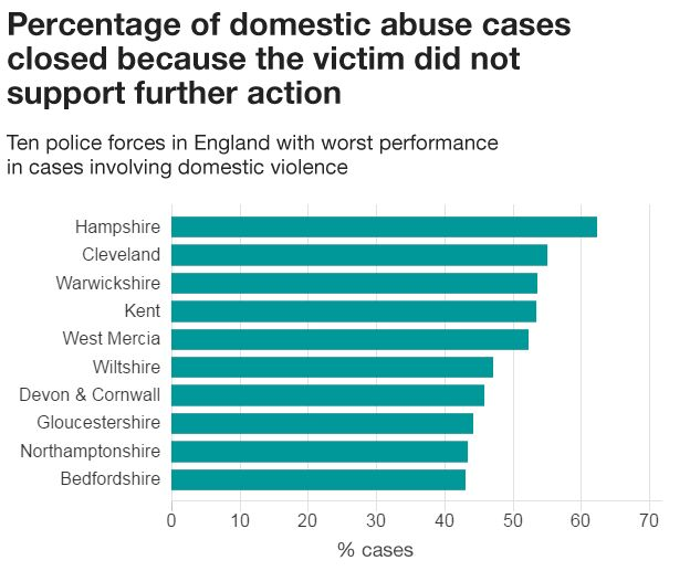 Worst performing police forces in solving domestic violence