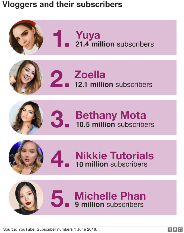 d798023cca Chart ranking the top five beauty vloggers on YouTube in terms of number of  suscribers.
