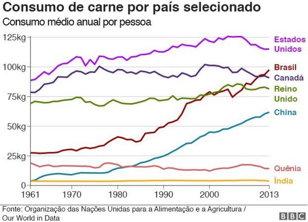 Gráfico sobre consumo de carne
