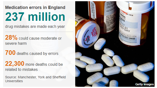 Medical errors data pic showing: 237 m drug mistakes made each year; 28% could cause moderate-severe harm; 700 deaths caused by errors; 2,300 further deaths could be related to mistakes. (Source: Manchester, York and Sheffield universities)