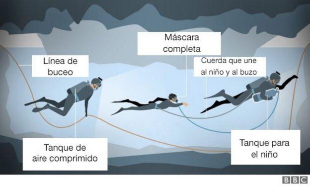 Ilustración del operativo del rescate bajo el agua.