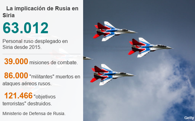 Las cifras que revelan que la implicación de Rusia en Siria