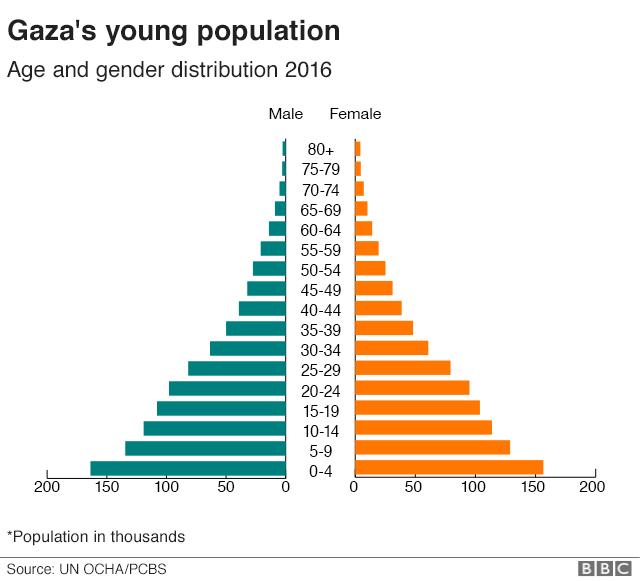 மக்கள் தொகை