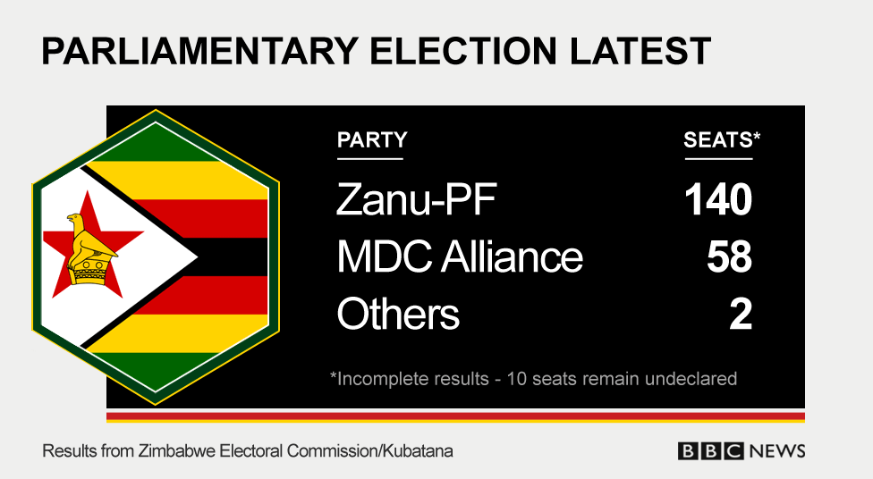 Zimbabwe elections results. With ten seats still to be declared, Zanu PF have 140 seats, MDC have 58 and other parties have two between them