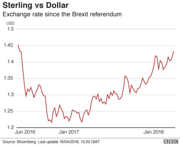 Đồ họa: Sterling so với đồng USD