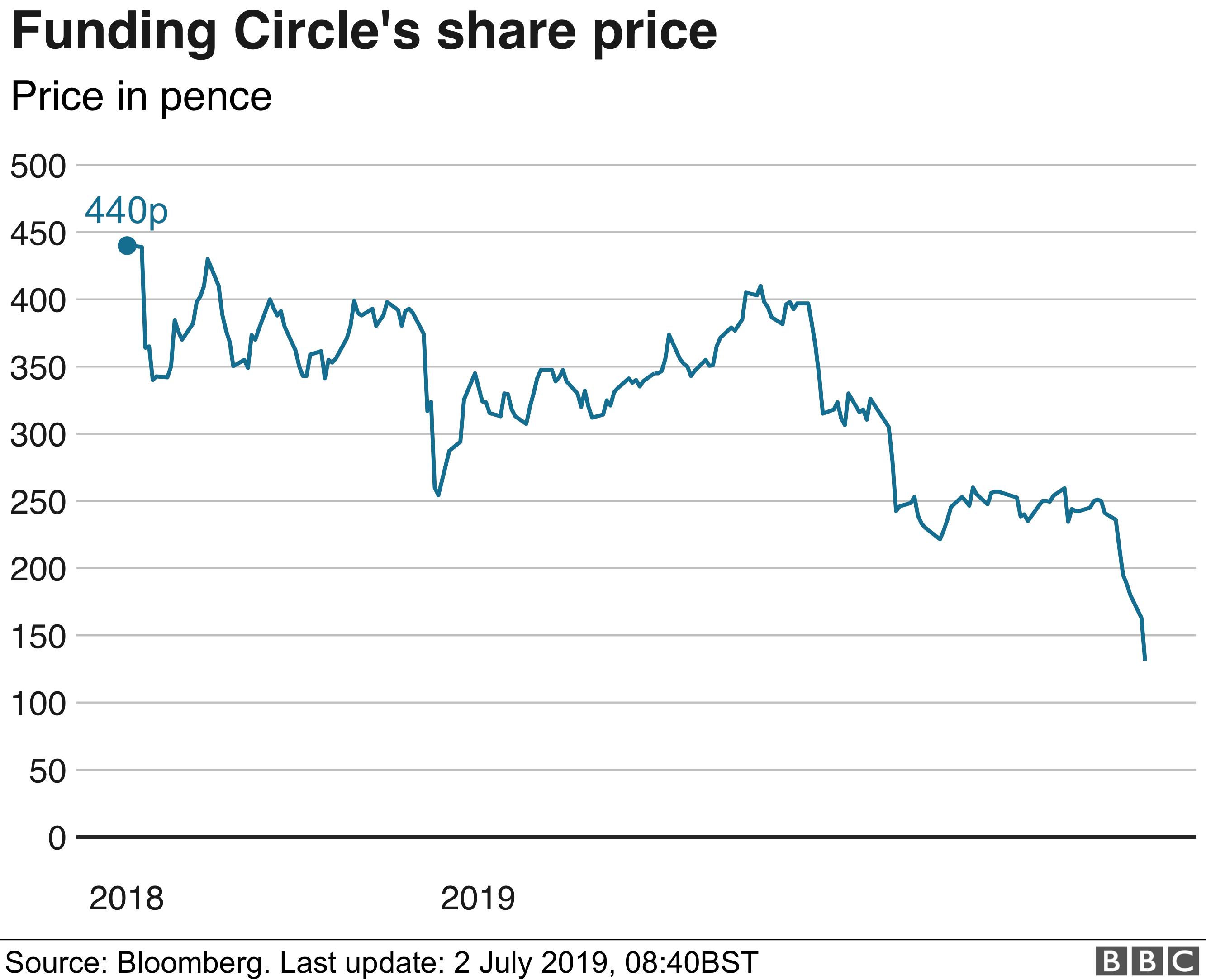 Funding Circle share price chart